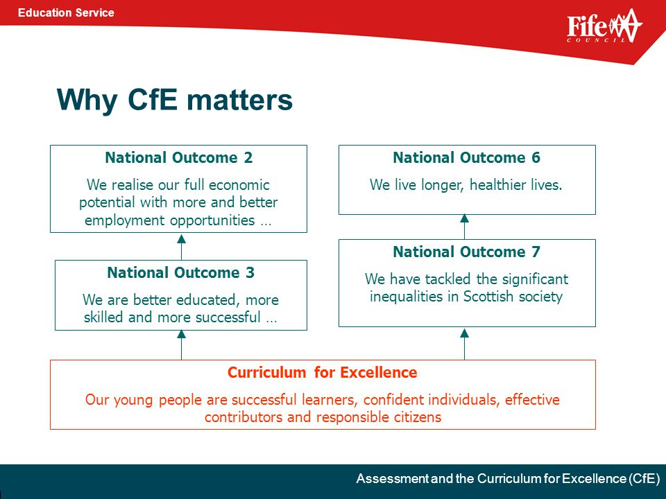 Education Service Assessment and the Curriculum for Excellence (CfE) Why CfE matters Curriculum for Excellence Our young people are successful learners, confident individuals, effective contributors and responsible citizens National Outcome 3 We are better educated, more skilled and more successful … National Outcome 2 We realise our full economic potential with more and better employment opportunities … National Outcome 6 We live longer, healthier lives.