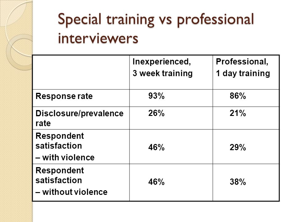 Special training vs professional interviewers Inexperienced, 3 week training Professional, 1 day training Response rate 93% 86% Disclosure/prevalence rate 26% 21% Respondent satisfaction – with violence 46% 29% Respondent satisfaction – without violence 46% 38%