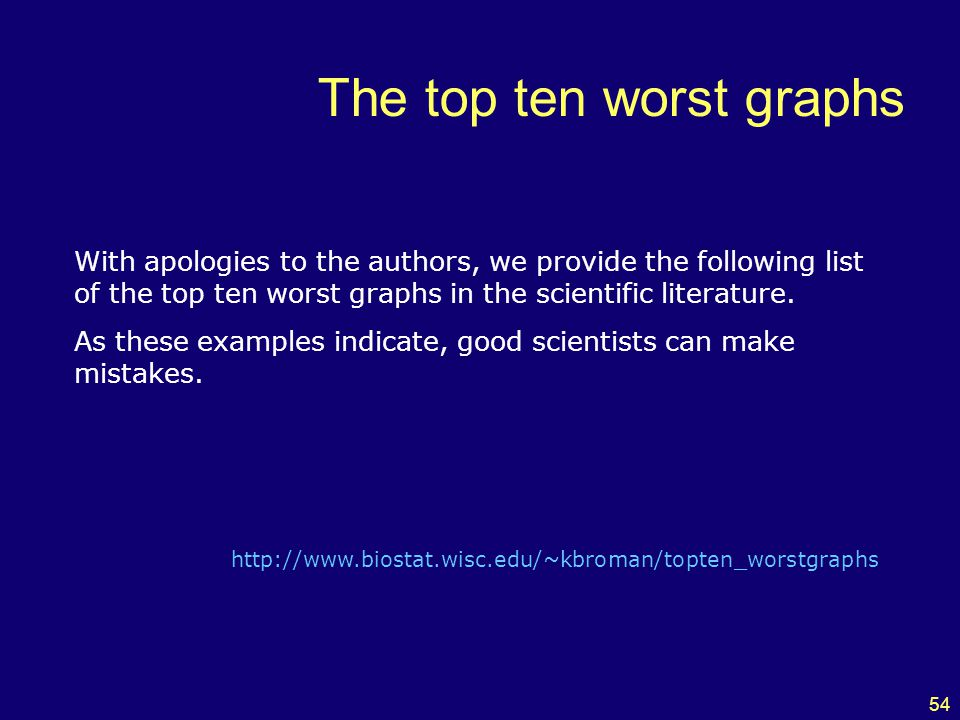 54 The top ten worst graphs With apologies to the authors, we provide the following list of the top ten worst graphs in the scientific literature.