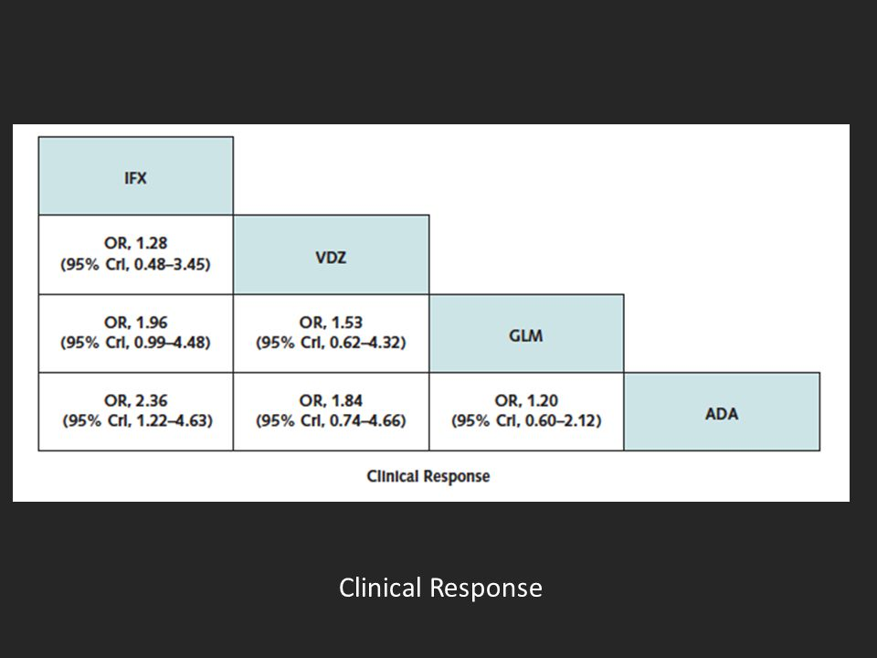 Clinical Response