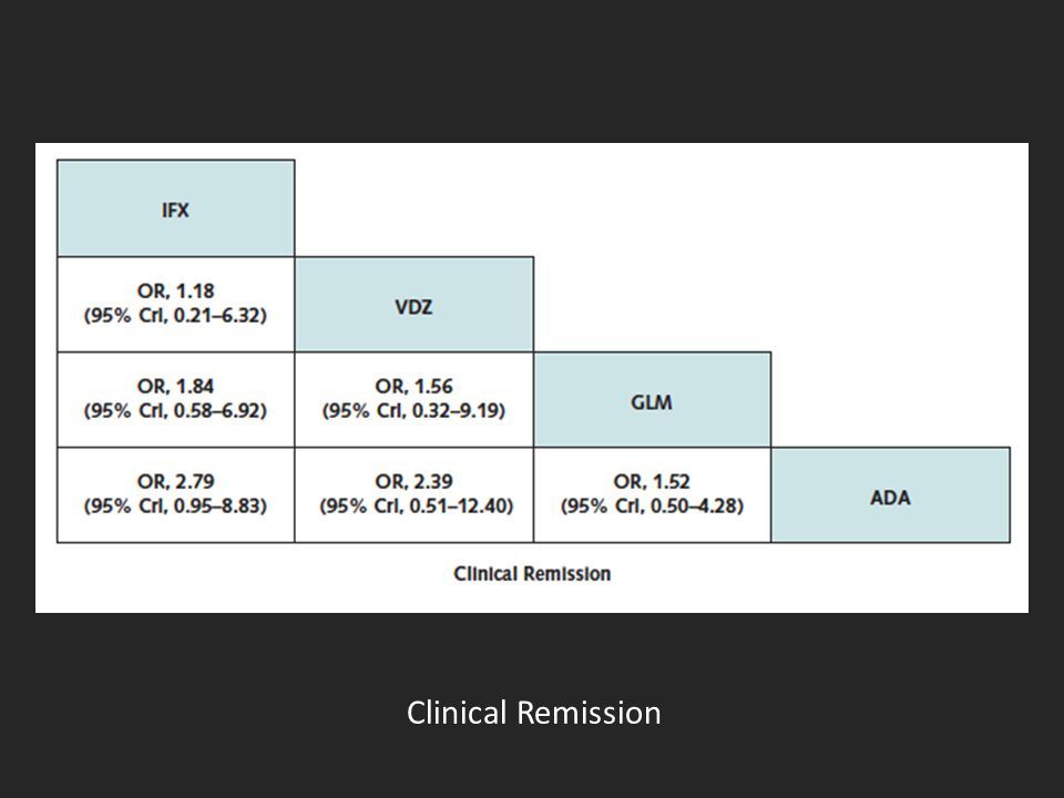 Clinical Remission
