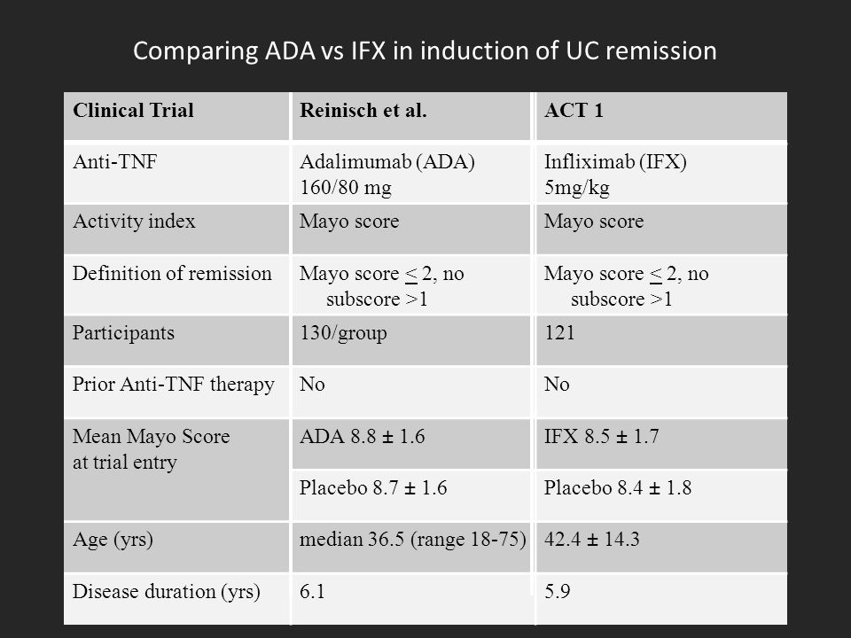 Comparing ADA vs IFX in induction of UC remission Clinical TrialReinisch et al.ACT 1 Anti-TNFAdalimumab (ADA) 160/80 mg Infliximab (IFX) 5mg/kg Activity indexMayo score Definition of remissionMayo score 1 Participants130/group121 Prior Anti-TNF therapyNo Mean Mayo Score at trial entry ADA 8.8 ± 1.6IFX 8.5 ± 1.7 Placebo 8.7 ± 1.6Placebo 8.4 ± 1.8 Age (yrs)median 36.5 (range 18-75)42.4 ± 14.3 Disease duration (yrs)6.15.9