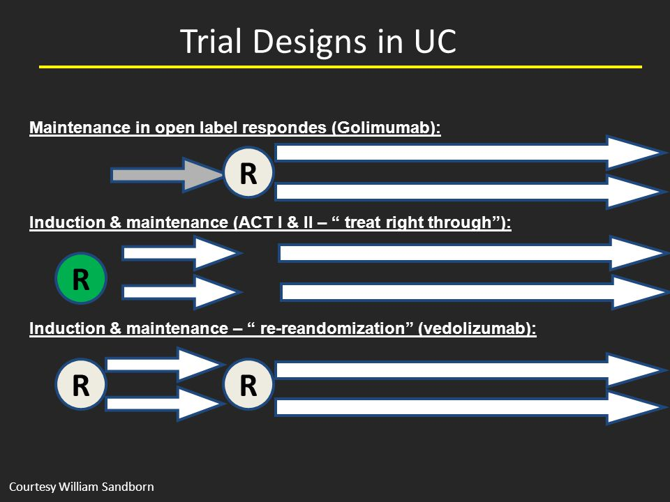Trial Designs in UC R Induction & maintenance (ACT I & II – treat right through ): R Maintenance in open label respondes (Golimumab): RR Induction & maintenance – re-reandomization (vedolizumab): Courtesy William Sandborn