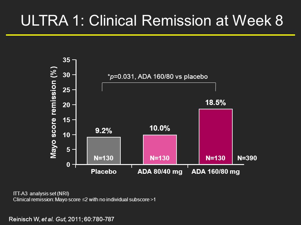 ULTRA 1: Clinical Remission at Week 8 ITT-A3 analysis set (NRI) Clinical remission: Mayo score ≤2 with no individual subscore > Mayo score remission (%) Placebo N= % ADA 80/40 mg N= % ADA 160/80 mg N= % N=390 *p=0.031, ADA 160/80 vs placebo Reinisch W, et al.