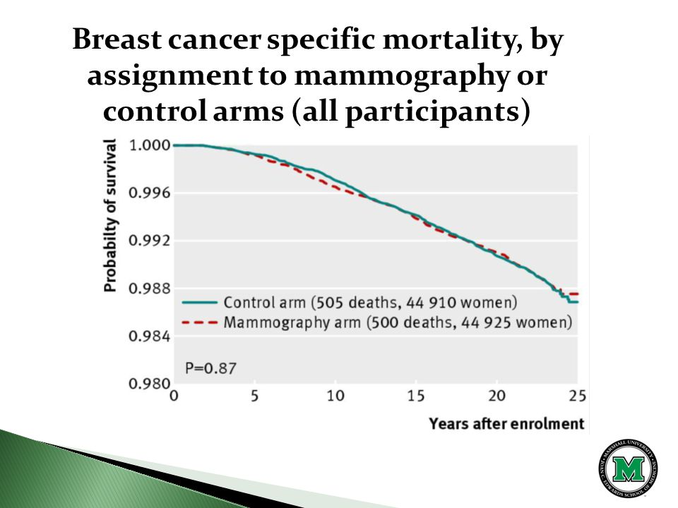 Breast cancer specific mortality, by assignment to mammography or control arms (all participants)