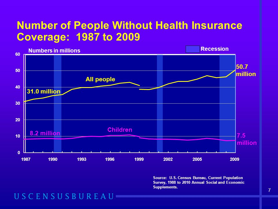 Number of People Without Health Insurance Coverage: 1987 to 2009 Source: U.S.