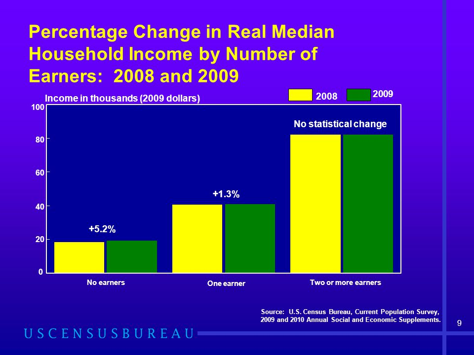 Percentage Change in Real Median Household Income by Number of Earners: 2008 and 2009 Source: U.S.