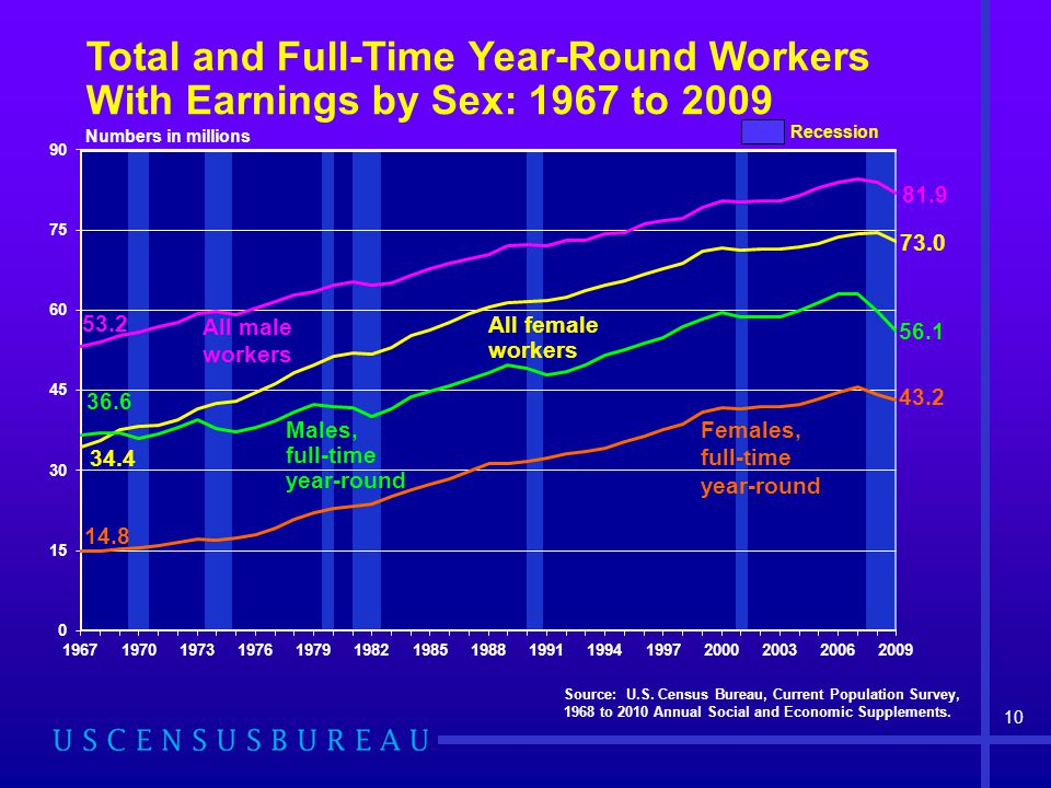 All female workers Males, full-time year-round Total and Full-Time Year-Round Workers With Earnings by Sex: 1967 to 2009 Recession Numbers in millions Source: U.S.