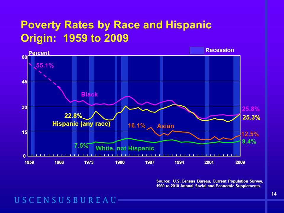 Poverty Rates by Race and Hispanic Origin: 1959 to 2009 Source: U.S.