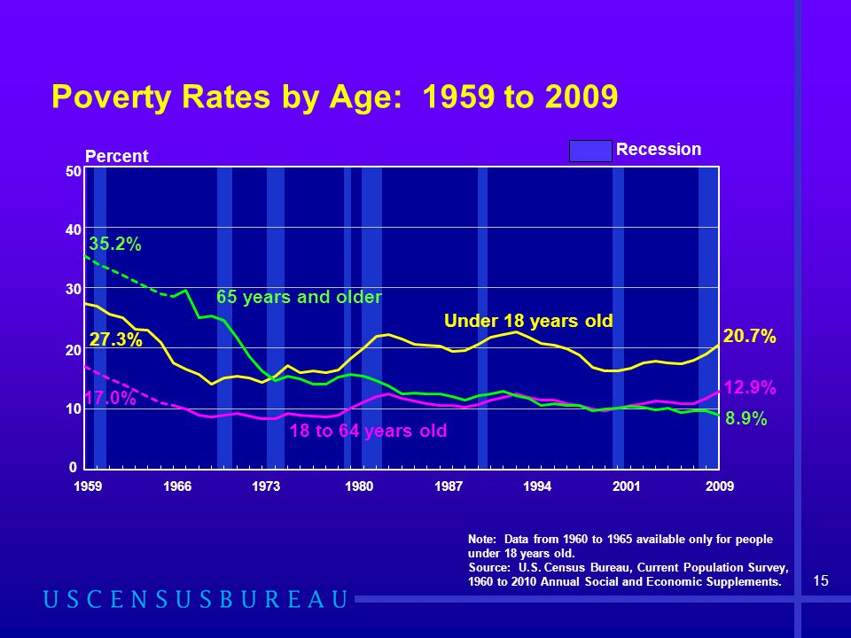 Poverty Rates by Age: 1959 to 2009 Note: Data from 1960 to 1965 available only for people under 18 years old.