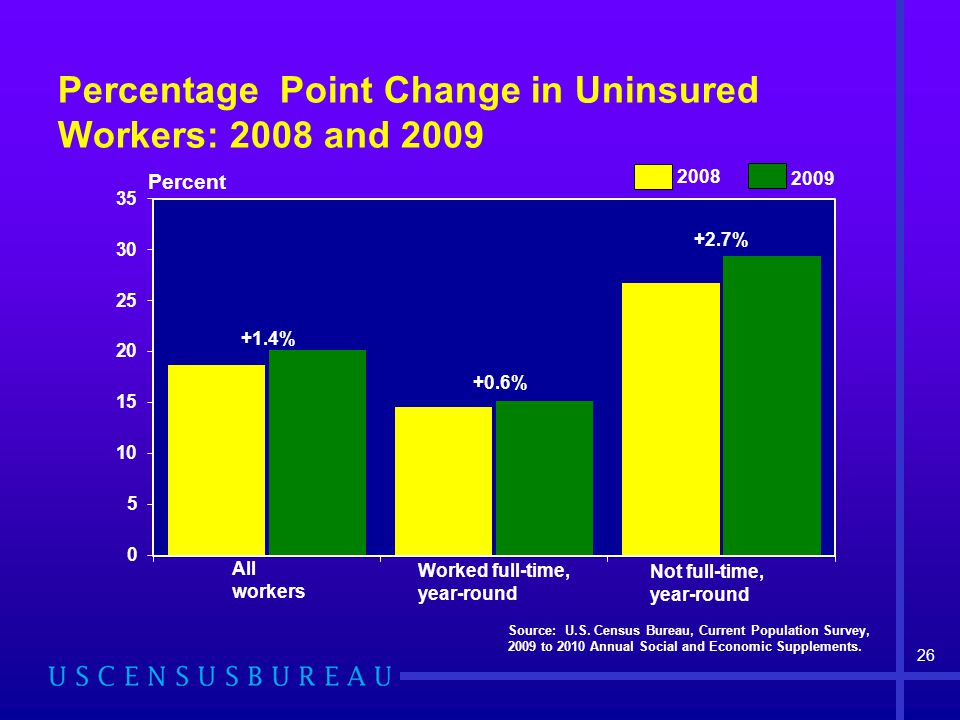 Percentage Point Change in Uninsured Workers: 2008 and 2009 Source: U.S.