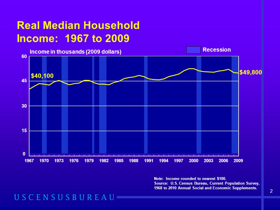 2 Real Median Household Income: 1967 to 2009 Note: Income rounded to nearest $100.
