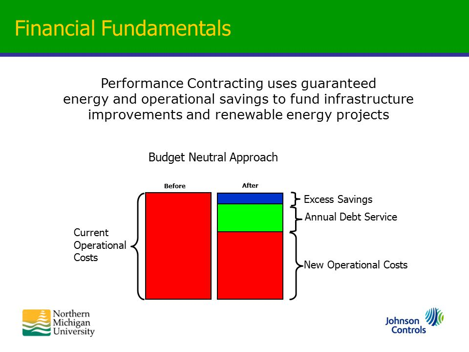 Performance Contracting uses guaranteed energy and operational savings to fund infrastructure improvements and renewable energy projects New Operational Costs Annual Debt Service Budget Neutral Approach Current Operational Costs Excess Savings Before After Financial Fundamentals