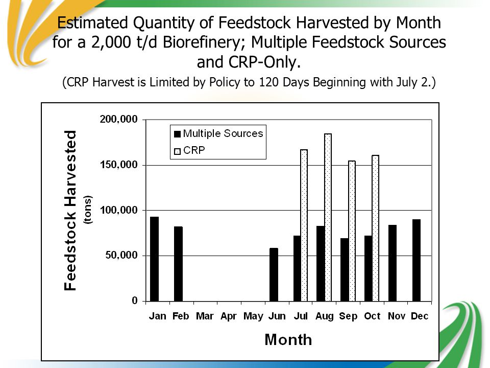 Estimated Quantity of Feedstock Harvested by Month for a 2,000 t/d Biorefinery; Multiple Feedstock Sources and CRP-Only.