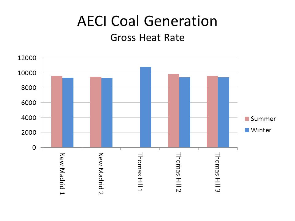 AECI Coal Generation Gross Heat Rate