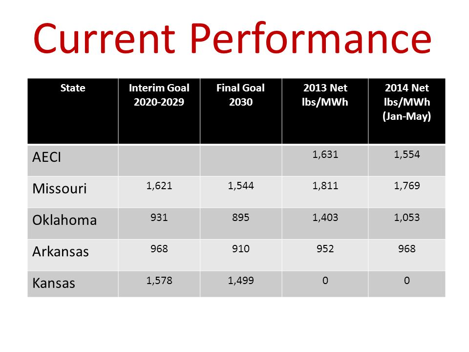 Current Performance StateInterim Goal Final Goal Net lbs/MWh 2014 Net lbs/MWh (Jan-May) AECI 1,6311,554 Missouri 1,6211,5441,8111,769 Oklahoma ,4031,053 Arkansas Kansas 1,5781,49900
