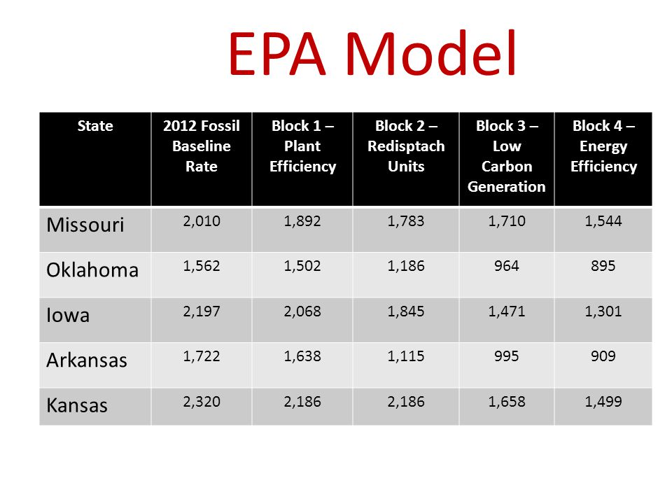 EPA Model State2012 Fossil Baseline Rate Block 1 – Plant Efficiency Block 2 – Redisptach Units Block 3 – Low Carbon Generation Block 4 – Energy Efficiency Missouri 2,0101,8921,7831,7101,544 Oklahoma 1,5621,5021, Iowa 2,1972,0681,8451,4711,301 Arkansas 1,7221,6381, Kansas 2,3202,186 1,6581,499