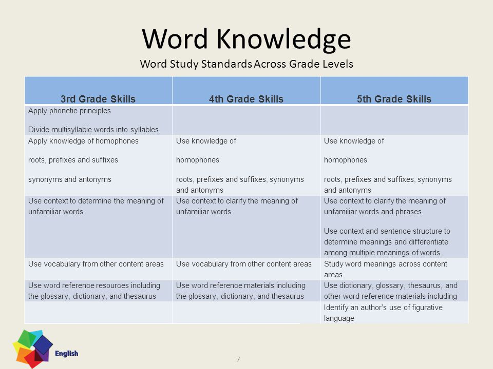 2010 English Standards of Learning Rigor: Word Knowledge