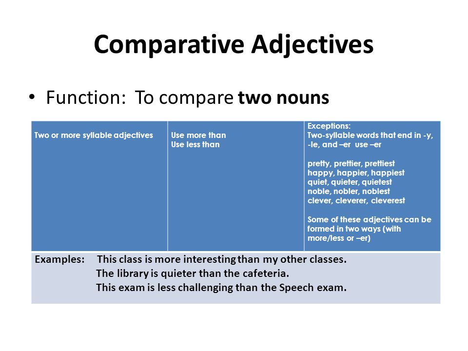Comparative Adjectives Function: To compare two nouns Two or more syllable adjectivesUse more than Use less than Exceptions: Two-syllable words that end in -y, -le, and –er use –er pretty, prettier, prettiest happy, happier, happiest quiet, quieter, quietest noble, nobler, noblest clever, cleverer, cleverest Some of these adjectives can be formed in two ways (with more/less or –er) Examples: This class is more interesting than my other classes.