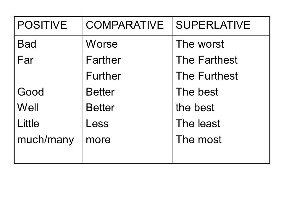 POSITIVECOMPARATIVESUPERLATIVE Bad Far Good Well Little much/many Worse Farther Further Better Less more The worst The Farthest The Furthest The best the best The least The most