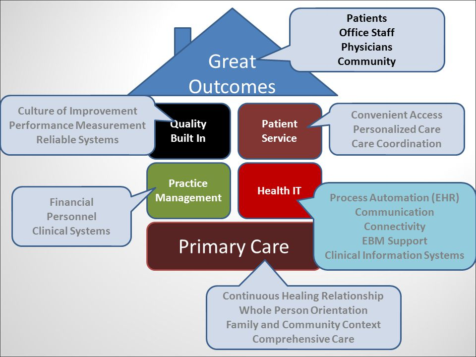 Primary Care Practice Management Health IT Patient Service Quality Built In Great Outcomes Continuous Healing Relationship Whole Person Orientation Family and Community Context Comprehensive Care Financial Personnel Clinical Systems Culture of Improvement Performance Measurement Reliable Systems Convenient Access Personalized Care Care Coordination Patients Office Staff Physicians Community Process Automation (EHR) Communication Connectivity EBM Support Clinical Information Systems