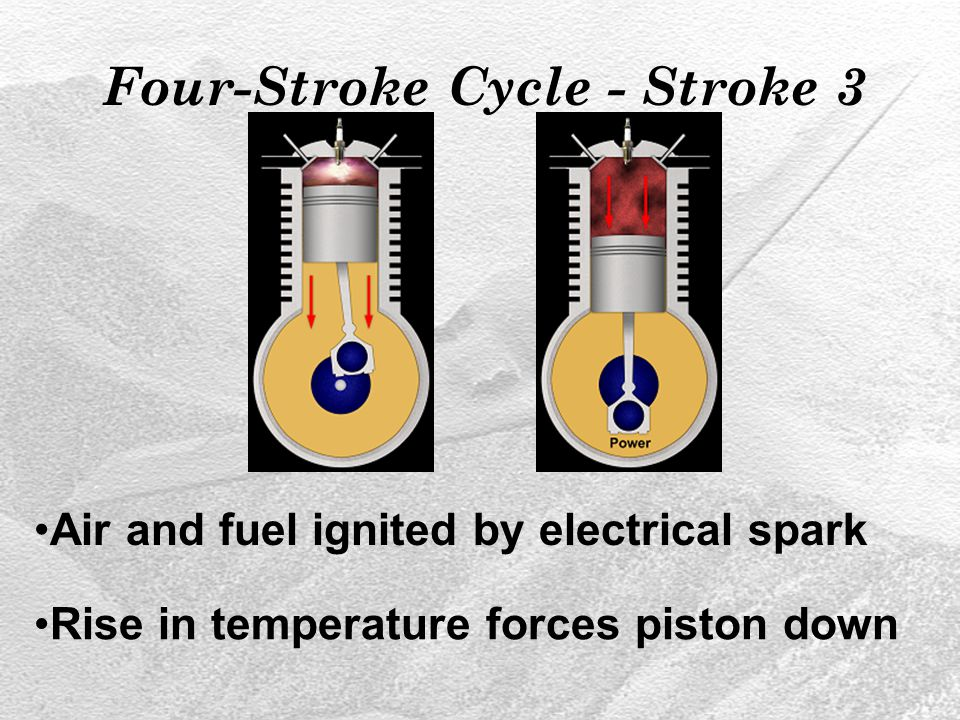 Four-Stroke Cycle - Stroke 3 Air and fuel ignited by electrical spark Rise in temperature forces piston down
