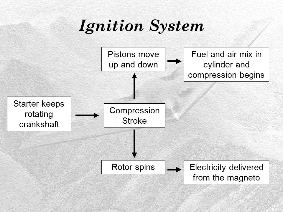 Ignition System Compression Stroke Starter keeps rotating crankshaft Pistons move up and down Fuel and air mix in cylinder and compression begins Rotor spinsElectricity delivered from the magneto