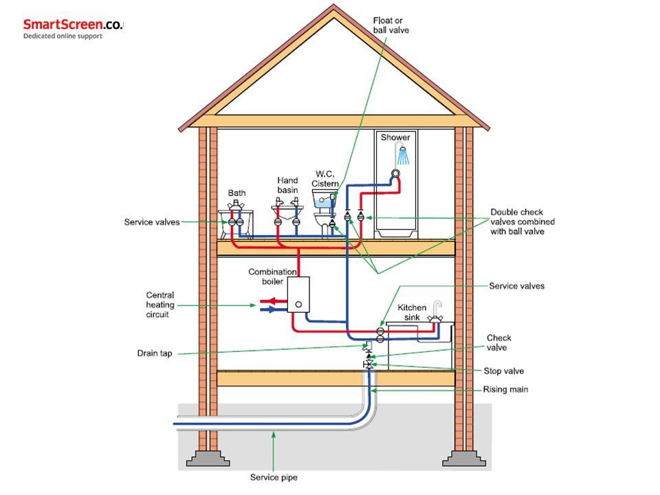 Unit 206 Domestic Hot Water Systems Ppt Video Online Download