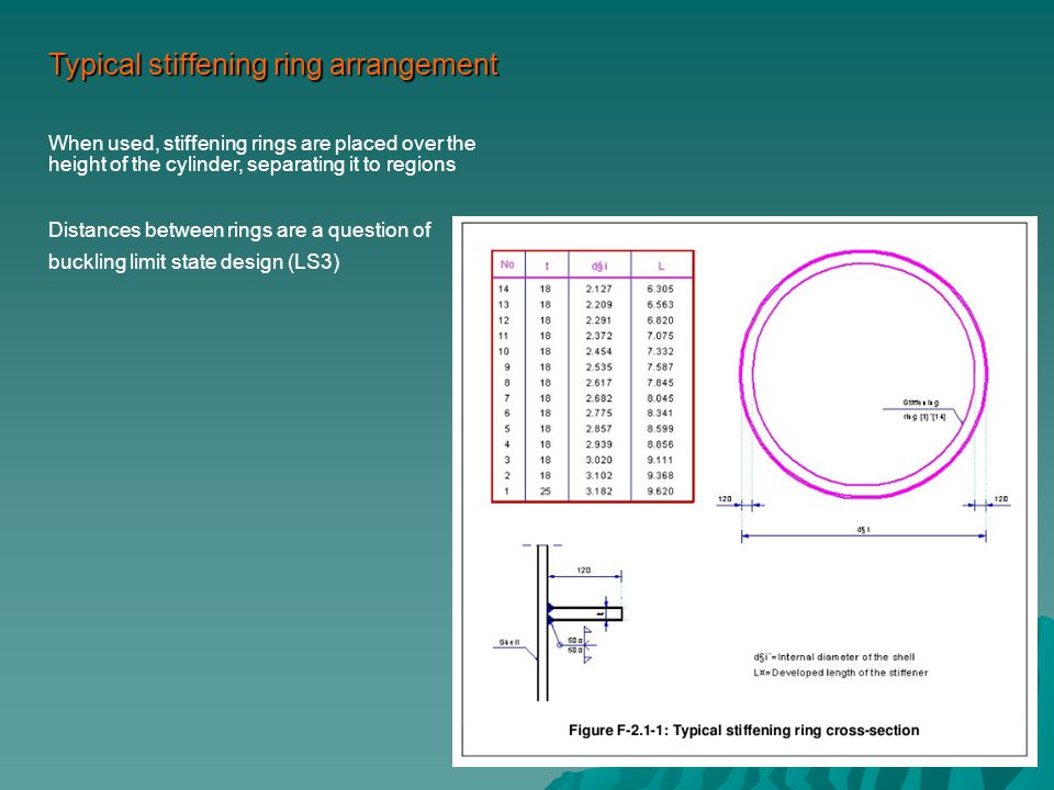Typical stiffening ring arrangement When used, stiffening rings are placed over the height of the cylinder, separating it to regions Distances between rings are a question of buckling limit state design (LS3)