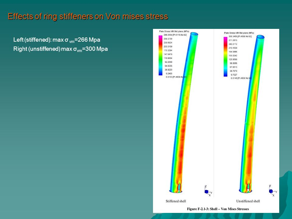 Effects of ring stiffeners on Von mises stress Left (stiffened): max σ vm =266 Mpa Right (unstiffened) max σ vm =300 Mpa