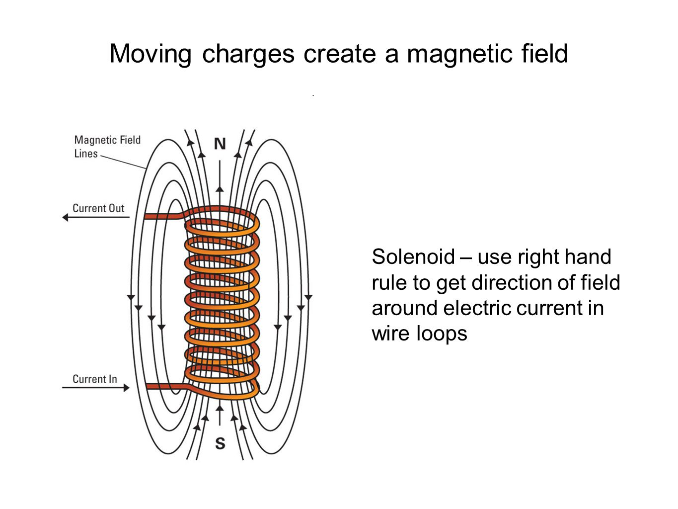Magnetic fields and electric currents A magnetic field circulates ...