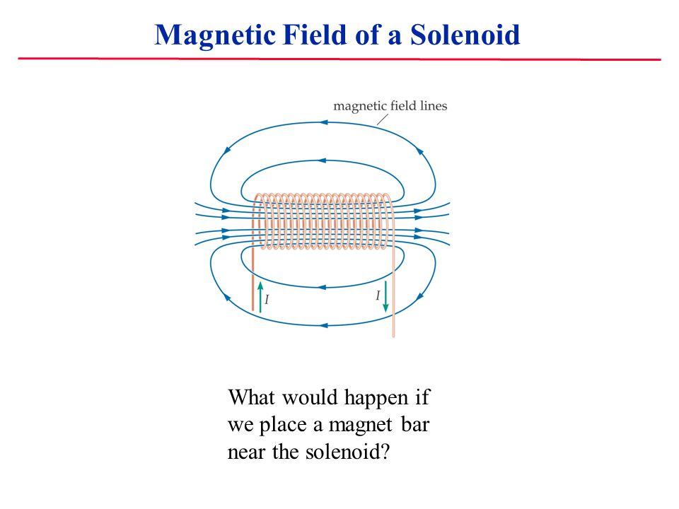 Magnetic Field of a Solenoid What would happen if we place a magnet bar near the solenoid