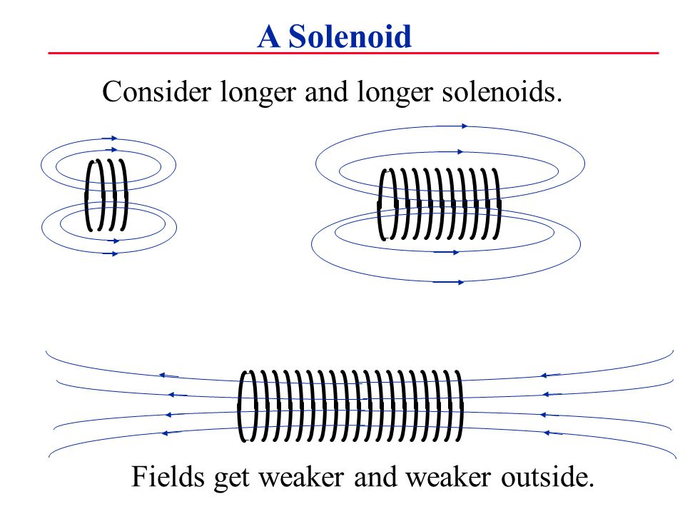 A Solenoid Consider longer and longer solenoids. Fields get weaker and weaker outside.