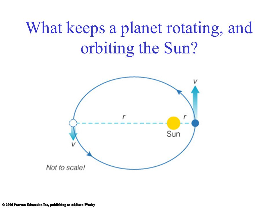 What keeps a planet rotating, and orbiting the Sun