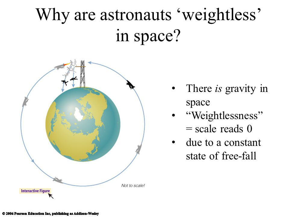 There is gravity in space Weightlessness = scale reads 0 due to a constant state of free-fall Why are astronauts 'weightless' in space