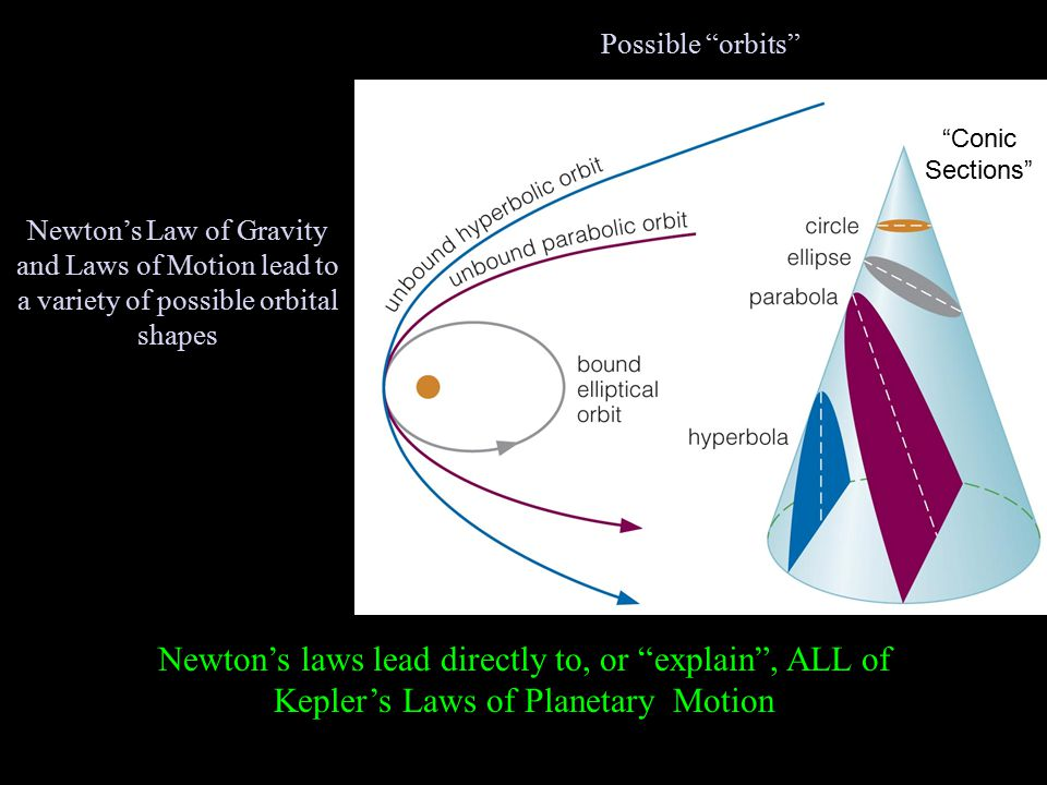 Possible orbits Newton's Law of Gravity and Laws of Motion lead to a variety of possible orbital shapes Conic Sections Newton's laws lead directly to, or explain , ALL of Kepler's Laws of Planetary Motion