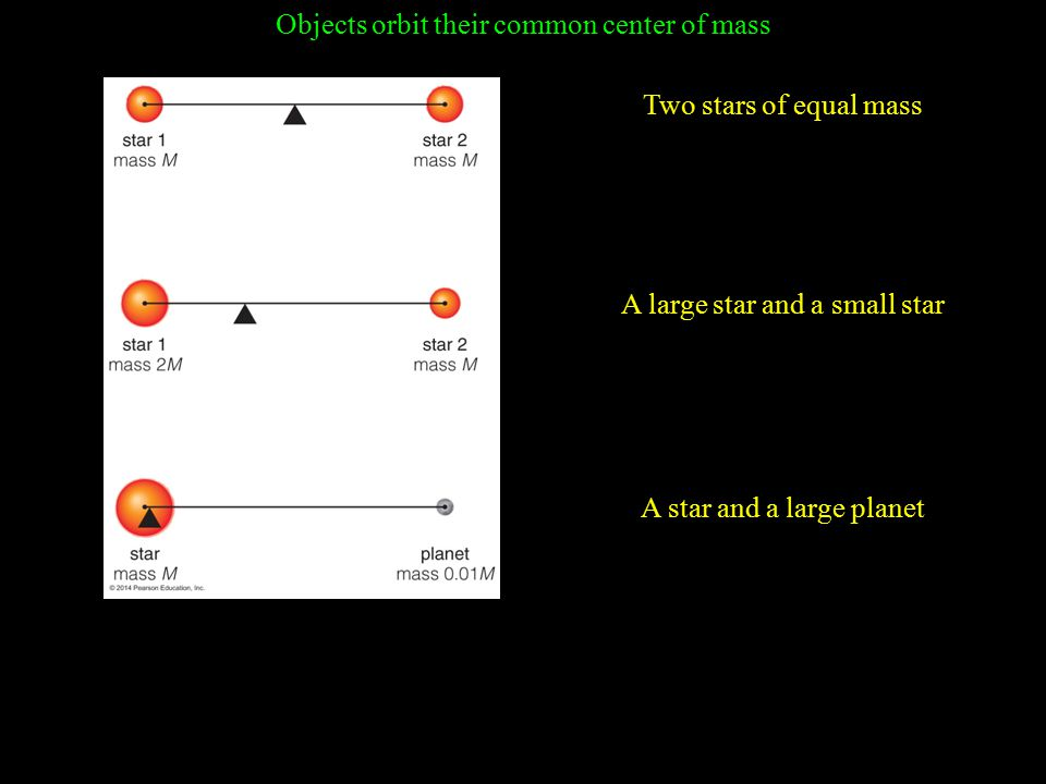 Objects orbit their common center of mass Two stars of equal mass A large star and a small star A star and a large planet