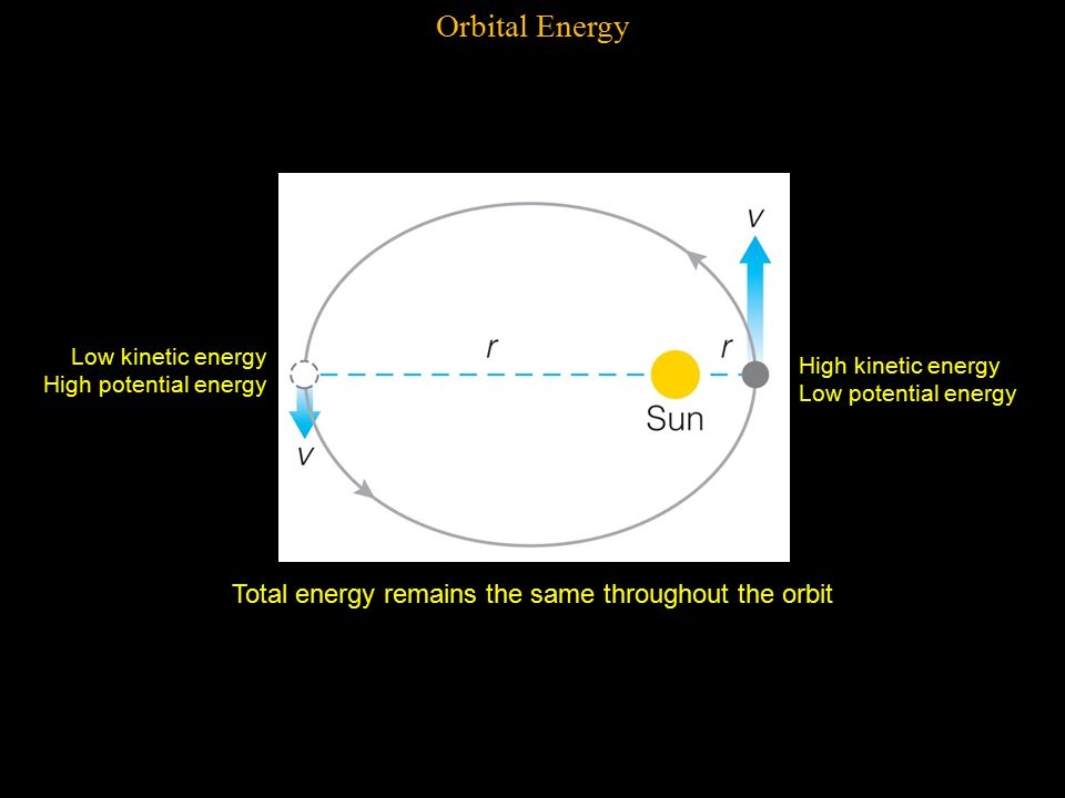 Orbital Energy Low kinetic energy High potential energy High kinetic energy Low potential energy Total energy remains the same throughout the orbit