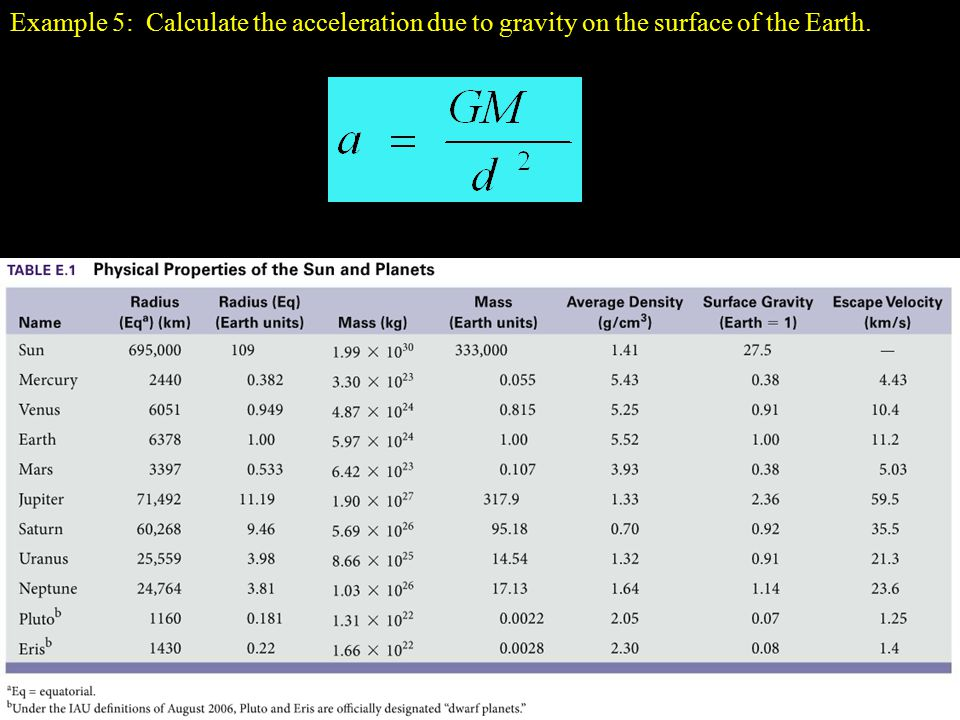Example 5: Calculate the acceleration due to gravity on the surface of the Earth.