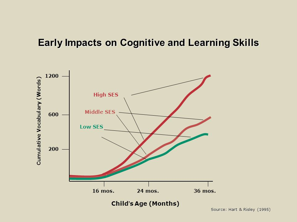 Early Impacts on Cognitive and Learning Skills 16 mos.24 mos.36 mos.
