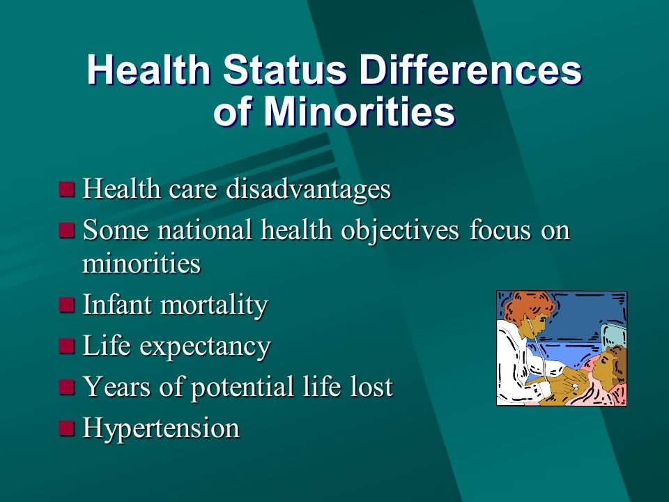 Health Status Differences of Minorities Health care disadvantages Health care disadvantages Some national health objectives focus on minorities Some national health objectives focus on minorities Infant mortality Infant mortality Life expectancy Life expectancy Years of potential life lost Years of potential life lost Hypertension Hypertension