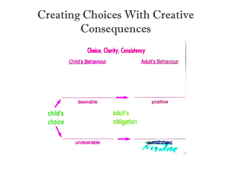Creating Choices With Creative Consequences