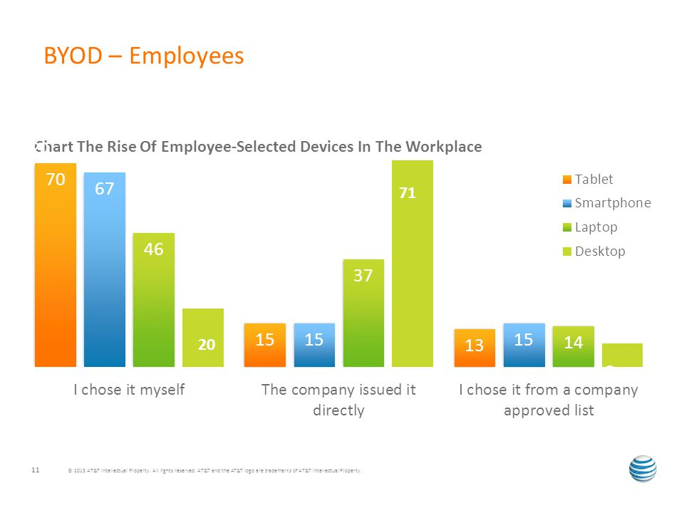 BYOD – Employees © 2013 AT&T Intellectual Property.