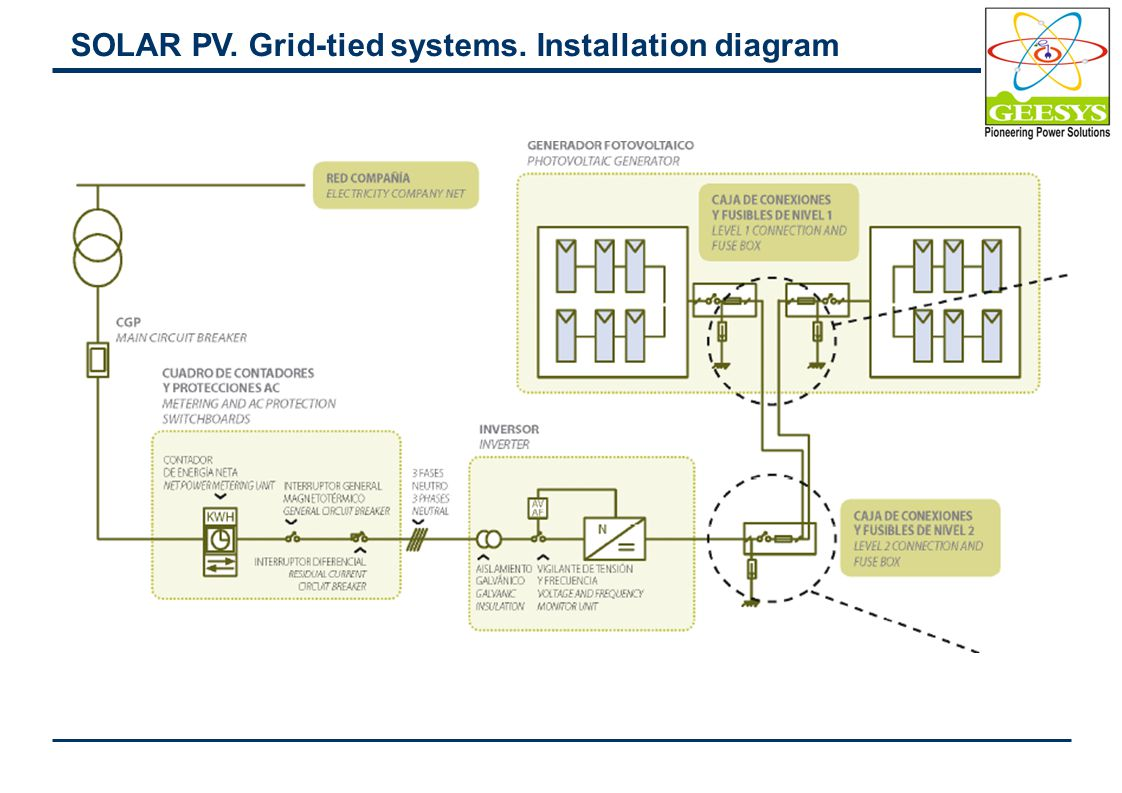 Geesys Technologies Switching And Protection Photovoltaics Wiring Diagram Of A Grid Tie Solar Power System 3 Pv Tied Systems Installation