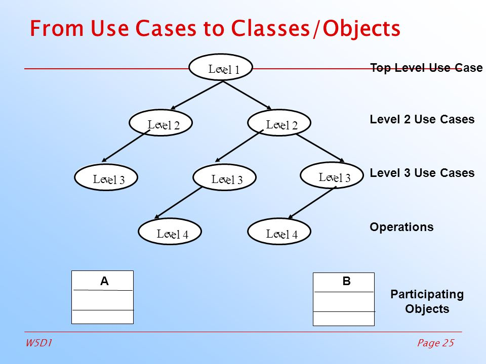 Page 25W5D1 From Use Cases to Classes/Objects Top Level Use Case Level 2 Use Cases Level 3 Use Cases Operations Participating Objects Lev el 2 Lev el 1 Lev el 2 Lev el 3 Lev el 3 Lev el 4 Lev el 4 Lev el 3 AB