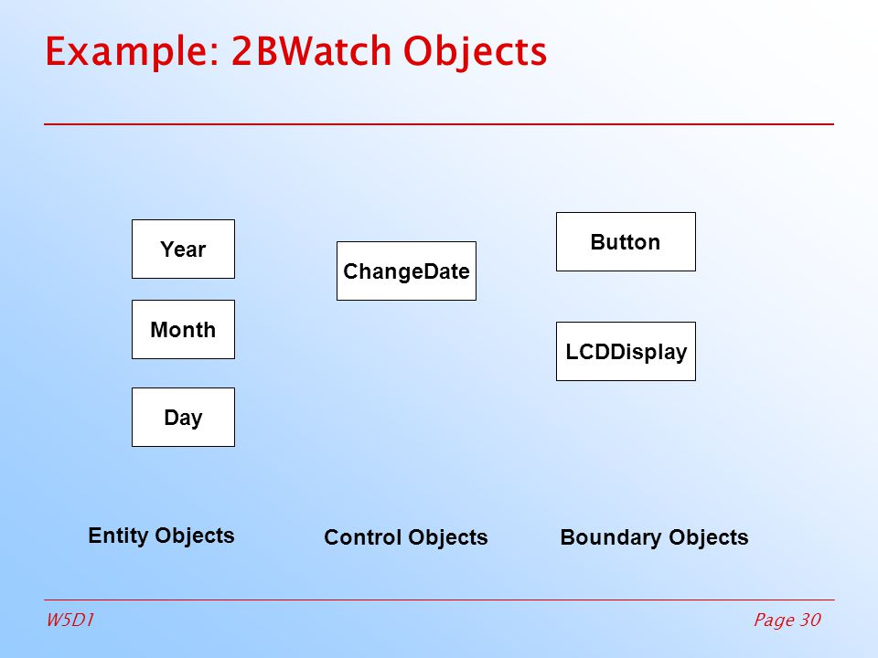 Page 30W5D1 Example: 2BWatch Objects Year Month Day ChangeDate Button LCDDisplay Entity Objects Control ObjectsBoundary Objects