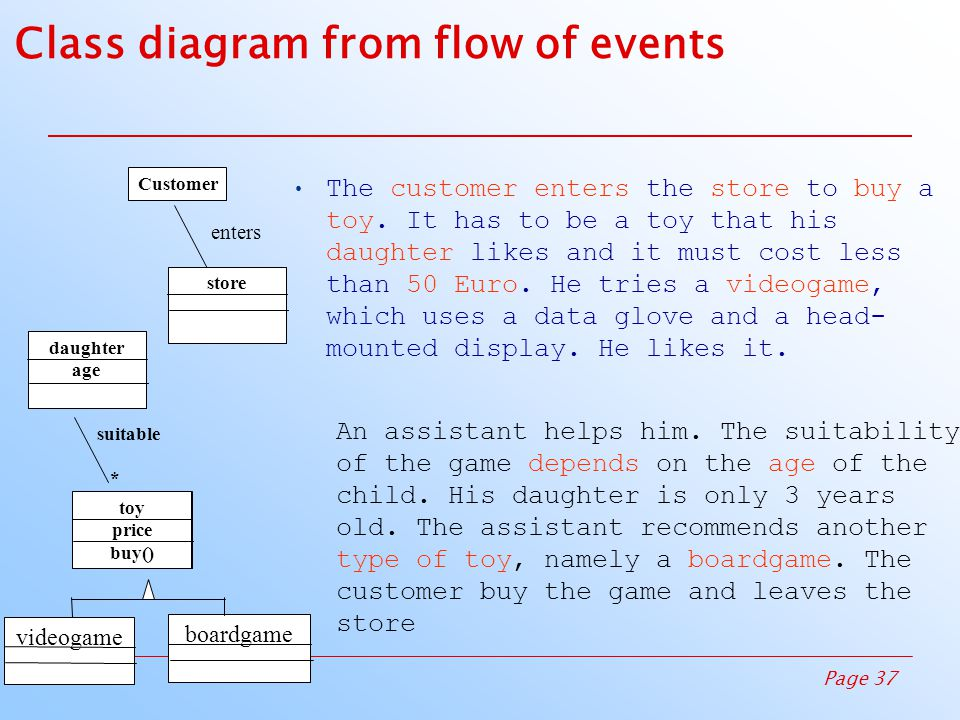 Page 37W5D1 Class diagram from flow of events The customer enters the store to buy a toy.