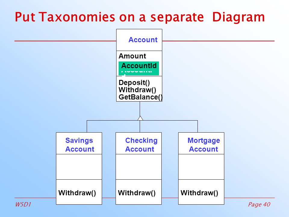 Page 40W5D1 Put Taxonomies on a separate Diagram Savings Account Withdraw()‏ Checking Account Withdraw()‏ Mortgage Account Withdraw()‏ Account Amount Deposit()‏ Withdraw()‏ GetBalance()‏ CustomerId AccountI d