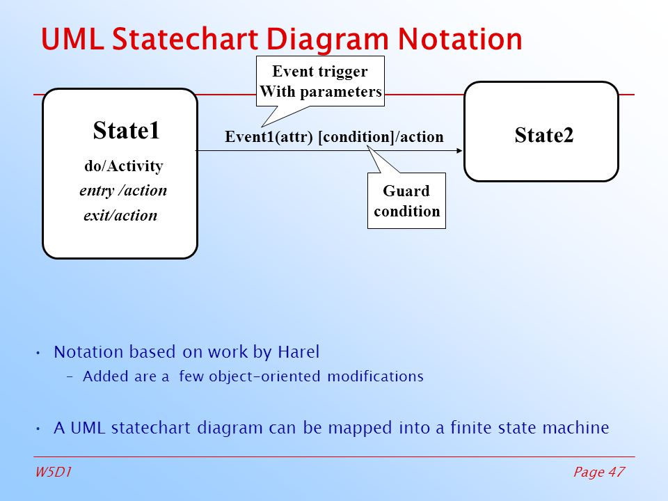 Page 47W5D1 UML Statechart Diagram Notation State2 State1 Event1(attr) [condition]/action entry /action exit/action Notation based on work by Harel –Added are a few object-oriented modifications A UML statechart diagram can be mapped into a finite state machine do/Activity Event trigger With parameters Guard condition
