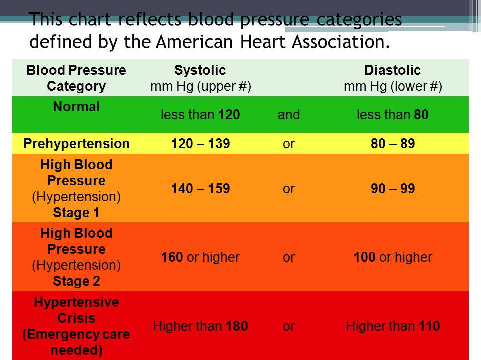 Blood Pressure Pulse Blood Pressure The Pressure Of The Blood